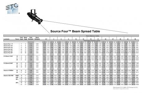 ETC Source Four Lens Tube 19, 26, 36, 50 deg
